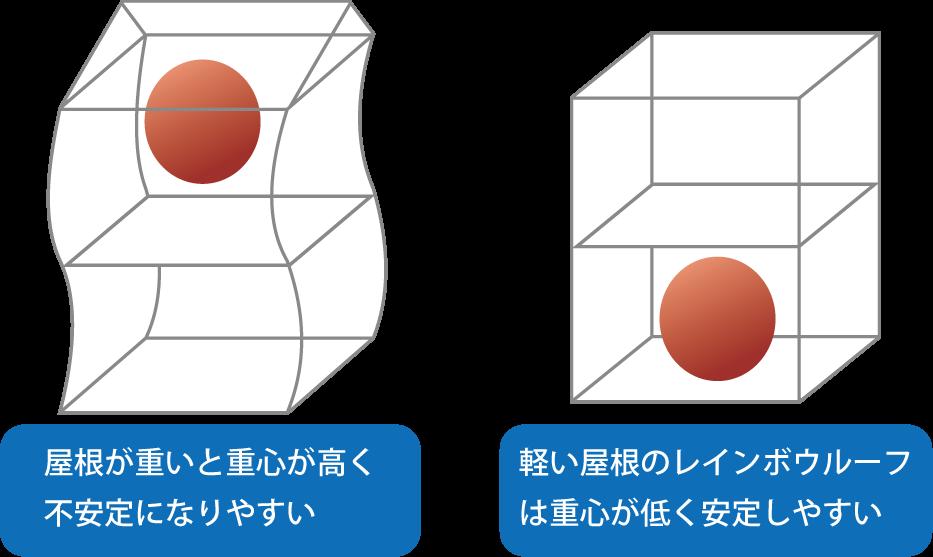 屋根の重さによる重心位置の違い